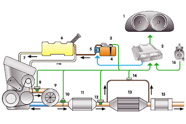 1. Приборы панели управления 2. Панель управления силовым агрегатом 3. Бак с топливной смесью 4. Датчик уровня...