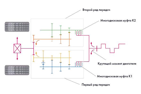 Схема распределения крутящего момента двигателя в коробке DSG